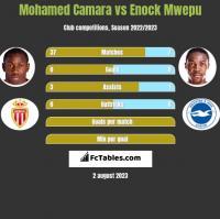 Mohamed Camara vs Enock Mwepu h2h player stats