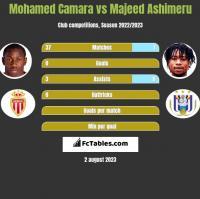 Mohamed Camara vs Majeed Ashimeru h2h player stats