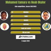 Mohamed Camara vs Noah Okafor h2h player stats