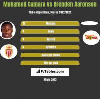 Mohamed Camara vs Brenden Aaronson h2h player stats