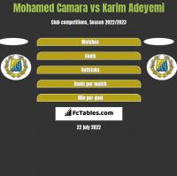 Mohamed Camara vs Karim Adeyemi h2h player stats