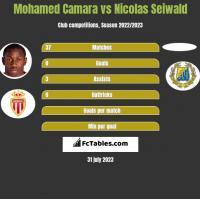 Mohamed Camara vs Nicolas Seiwald h2h player stats