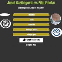 Jusuf Gazibegovic vs Filip Faletar h2h player stats