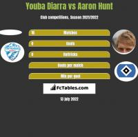 Youba Diarra vs Aaron Hunt h2h player stats