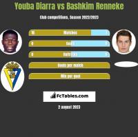 Youba Diarra vs Bashkim Renneke h2h player stats