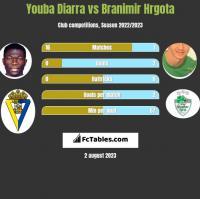Youba Diarra vs Branimir Hrgota h2h player stats