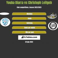 Youba Diarra vs Christoph Leitgeb h2h player stats