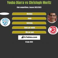 Youba Diarra vs Christoph Moritz h2h player stats