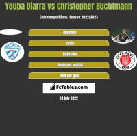 Youba Diarra vs Christopher Buchtmann h2h player stats
