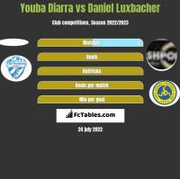 Youba Diarra vs Daniel Luxbacher h2h player stats