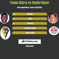 Youba Diarra vs Daniel Royer h2h player stats