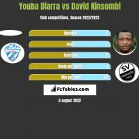 Youba Diarra vs David Kinsombi h2h player stats