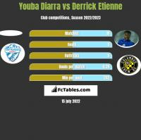 Youba Diarra vs Derrick Etienne h2h player stats