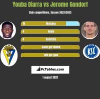 Youba Diarra vs Jerome Gondorf h2h player stats