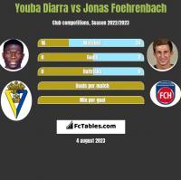 Youba Diarra vs Jonas Foehrenbach h2h player stats