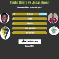 Youba Diarra vs Julian Green h2h player stats