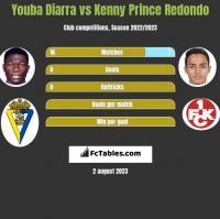 Youba Diarra vs Kenny Prince Redondo h2h player stats