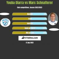 Youba Diarra vs Marc Schnatterer h2h player stats