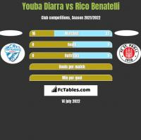 Youba Diarra vs Rico Benatelli h2h player stats