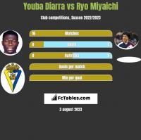 Youba Diarra vs Ryo Miyaichi h2h player stats