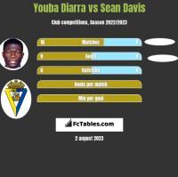 Youba Diarra vs Sean Davis h2h player stats