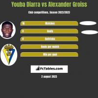 Youba Diarra vs Alexander Groiss h2h player stats