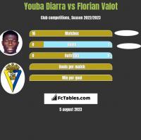 Youba Diarra vs Florian Valot h2h player stats
