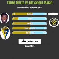 Youba Diarra vs Alexandru Matan h2h player stats