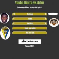 Youba Diarra vs Artur h2h player stats