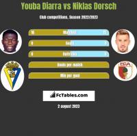 Youba Diarra vs Niklas Dorsch h2h player stats