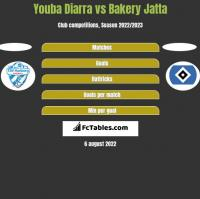 Youba Diarra vs Bakery Jatta h2h player stats