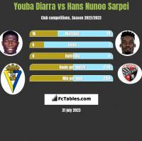 Youba Diarra vs Hans Nunoo Sarpei h2h player stats