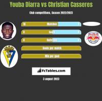 Youba Diarra vs Christian Casseres h2h player stats