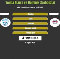 Youba Diarra vs Dominik Szoboszlai h2h player stats