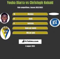 Youba Diarra vs Christoph Kobald h2h player stats