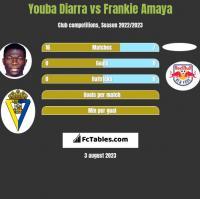 Youba Diarra vs Frankie Amaya h2h player stats