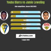 Youba Diarra vs Jamie Leweling h2h player stats