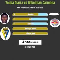 Youba Diarra vs Wikelman Carmona h2h player stats