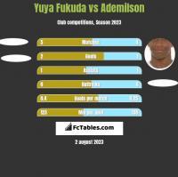 Yuya Fukuda vs Ademilson h2h player stats