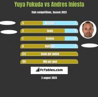 Yuya Fukuda vs Andres Iniesta h2h player stats