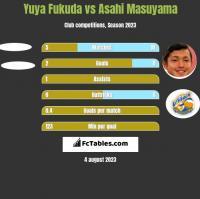 Yuya Fukuda vs Asahi Masuyama h2h player stats