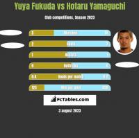Yuya Fukuda vs Hotaru Yamaguchi h2h player stats