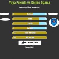Yuya Fukuda vs Keijiro Ogawa h2h player stats