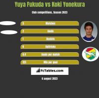 Yuya Fukuda vs Koki Yonekura h2h player stats