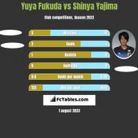 Yuya Fukuda vs Shinya Yajima h2h player stats