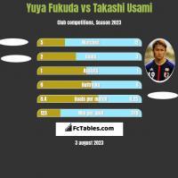Yuya Fukuda vs Takashi Usami h2h player stats