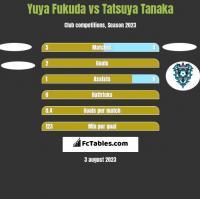 Yuya Fukuda vs Tatsuya Tanaka h2h player stats