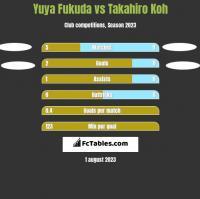 Yuya Fukuda vs Takahiro Koh h2h player stats