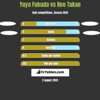 Yuya Fukuda vs Reo Takae h2h player stats