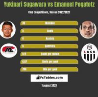Yukinari Sugawara vs Emanuel Pogatetz h2h player stats